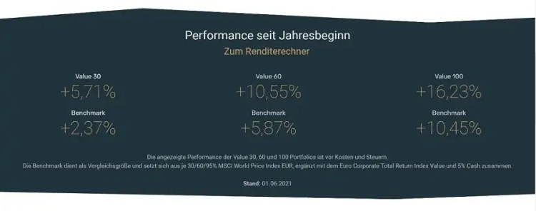 Estably Testbericht - Performanceüberblick