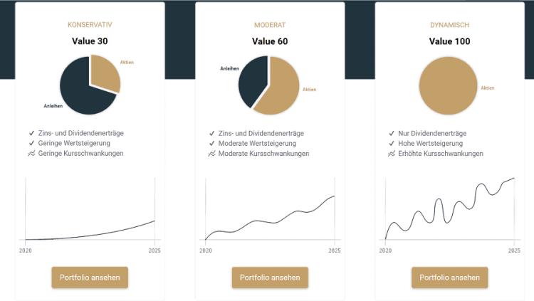 Estably Testbericht - die 3 Value Investing-basierenden Anlagestrategien