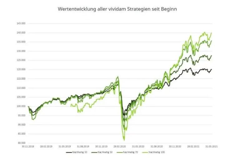 Vividam Test - Wertentwicklung aller Anlagestrategien