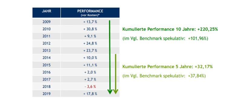 LPVV Perfomance-Daten