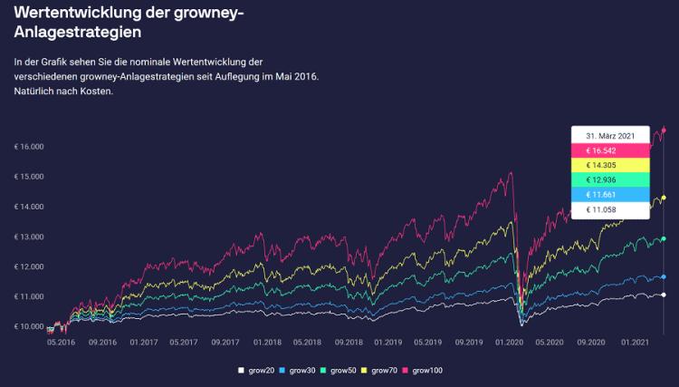 growney Test - Wertentwicklung der Anlagestrategien
