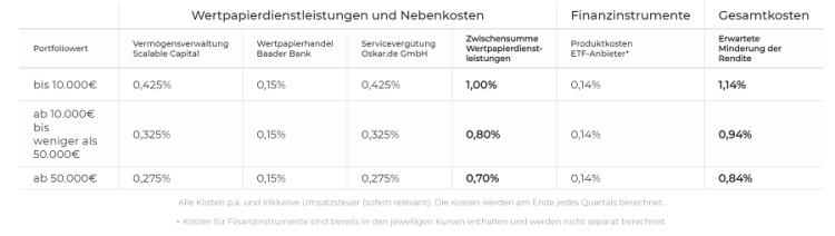 Oskar Test - Kosten und Gebührenmodell