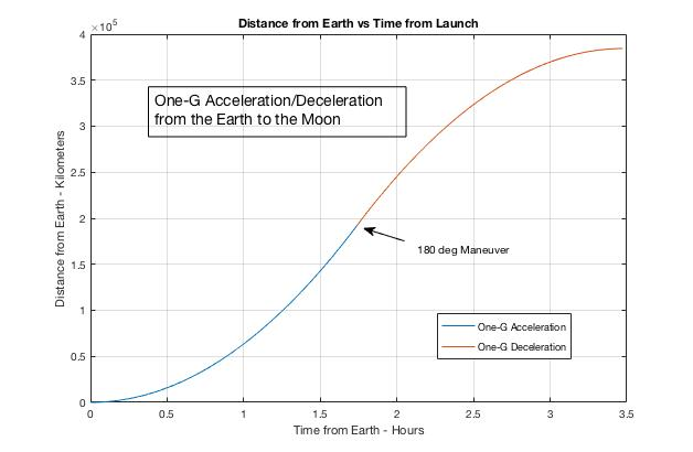 One-G Acceleration from Earth to Moon