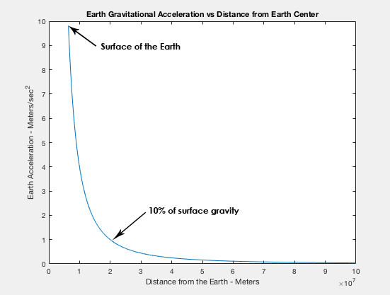 Gravitational Acceleration as a Function of Distance from the Center of the Earth