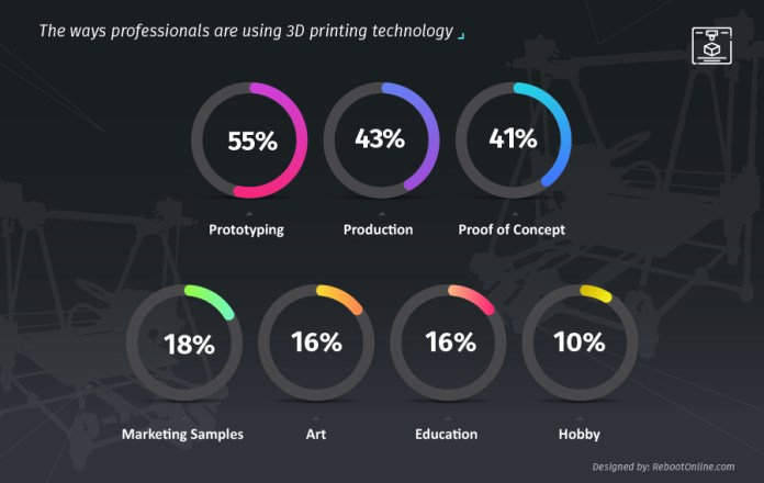 benefits of 3D printing article applications