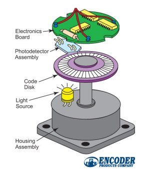 What IS an Encoder? | RoboticsTomorrow