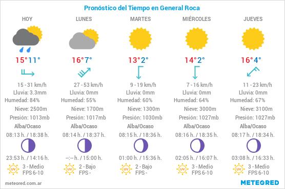 Pronóstico del Tiempo Desde el domingo 02 de mayo, hasta el sábado 08 de mayo.