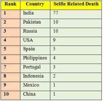 selfie deaths