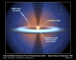 Supersonic 'Rain' Falls on Newborn Star Forming Solar System Deluged with Oceans of Water