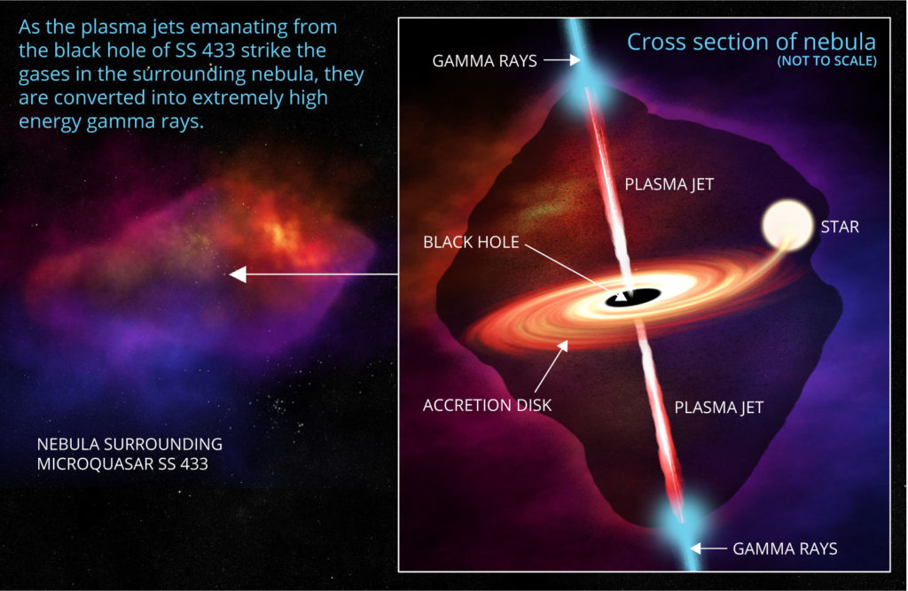 artist conception of a cross-section of the nebula surrounding microquasar SS 433 shows plasma jets and gamma rays shooting out of both ends of a black hole at the center of an accretion disk