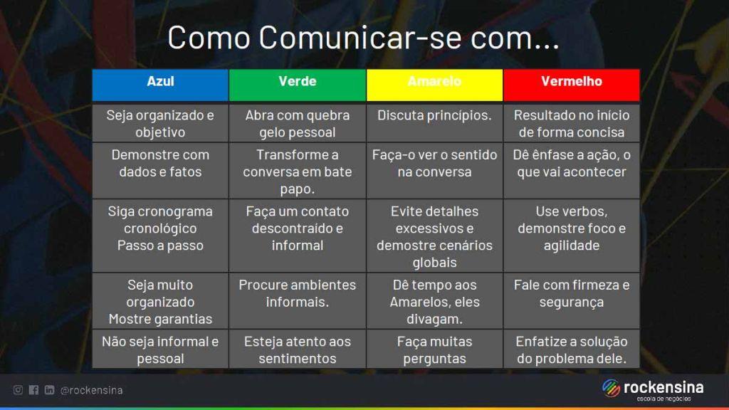 Matriz de Comunicação por Cores Rock Ensina