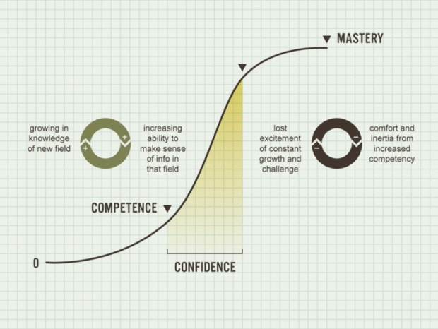 Whitney Johnson's learning s-curve diagram