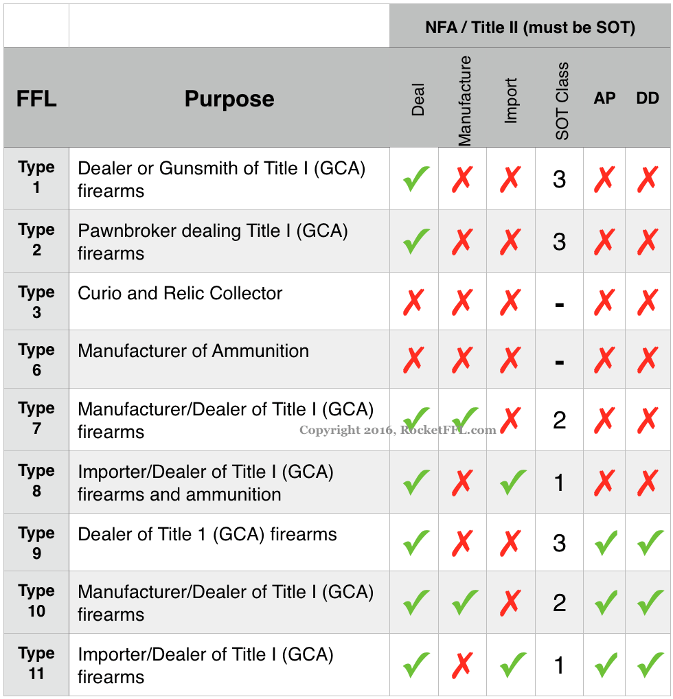FFL and SOT Types