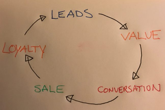 email marketing cycle