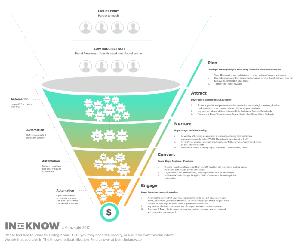 The Customer Journey Funnel The Key To Sustainable Growth