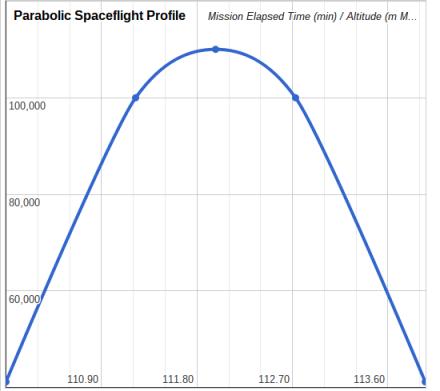 VG Parabolic