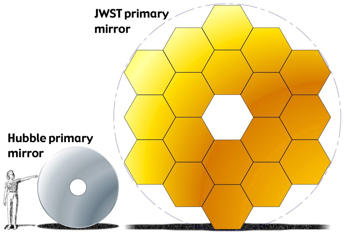 Size comparison of Hubble and Webb primary mirrors. Image: NASA