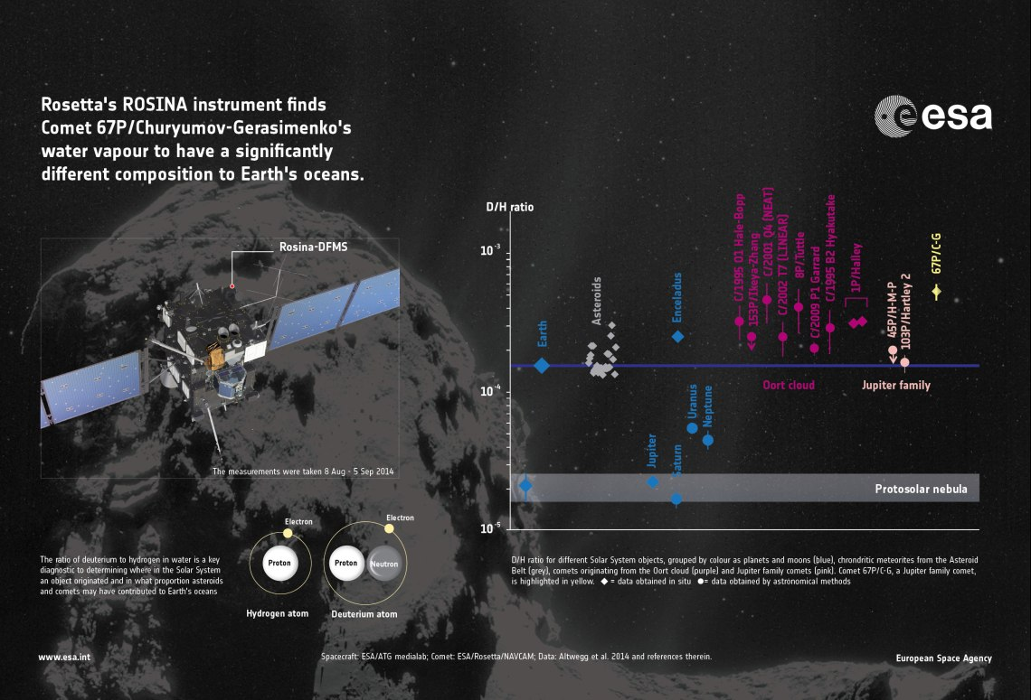 Rosetta's measurement of the deuterium-to-hydrogen ratio (D/H) measured in the water vapour around Comet 67P/Churyumov–Gerasimenko. Deuterium is an isotope of hydrogen with an added neutron. The ratio of deuterium to hydrogen in water is a key diagnostic to determining where in the Solar System an object originated and in what proportion asteroids and/or comets contributed to Earth's oceans. The graph displays the different values of D/H in water observed in various bodies in the Solar System. The data points are grouped by colour as planets and moons (blue), chondritic meteorites from the Asteroid Belt (grey), comets originating from the Oort cloud (purple) and Jupiter family comets (pink). Rosetta's Jupiter-family comet is highlighted in yellow. The ratio for Earth's oceans is 1.56 ×10–4 (shown as the blue horizontal line in the upper part of the graph).  Credit: ESA/ATG medialab/Rosetta/NavCam/Altwegg