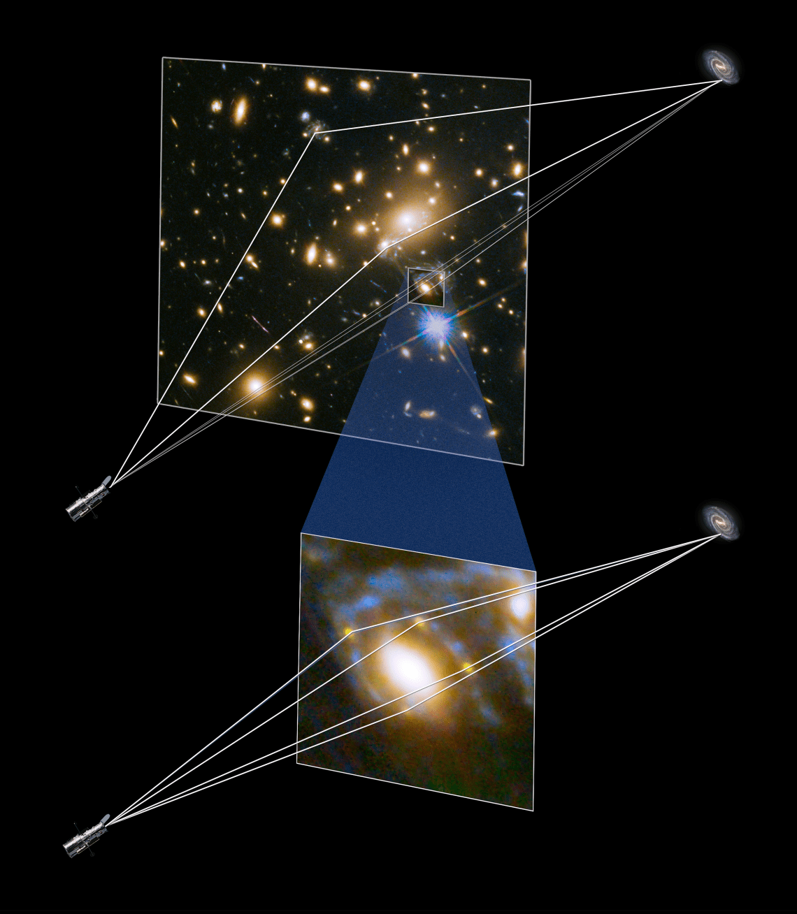 This illustration shows how four different images of the same supernova were created when its light was distorted and magnified by the huge galaxy cluster MACS J1149+2223 in front of it. The light has been magnified and distorted due to gravitational lensing and as a result the images are arranged around the elliptical galaxy in a formation known as an Einstein cross. The massive galaxy cluster focuses the supernova light along at least three separate paths, and then when one  of those light paths happens to be precisely aligned with a single elliptical galaxy within the cluster, a secondary  lensing effect occurs. The dark matter associated with the elliptical galaxy bends and refocuses the light into four more paths, generating the rare Einstein cross pattern that the team observed.    Credit: NASA & ESA