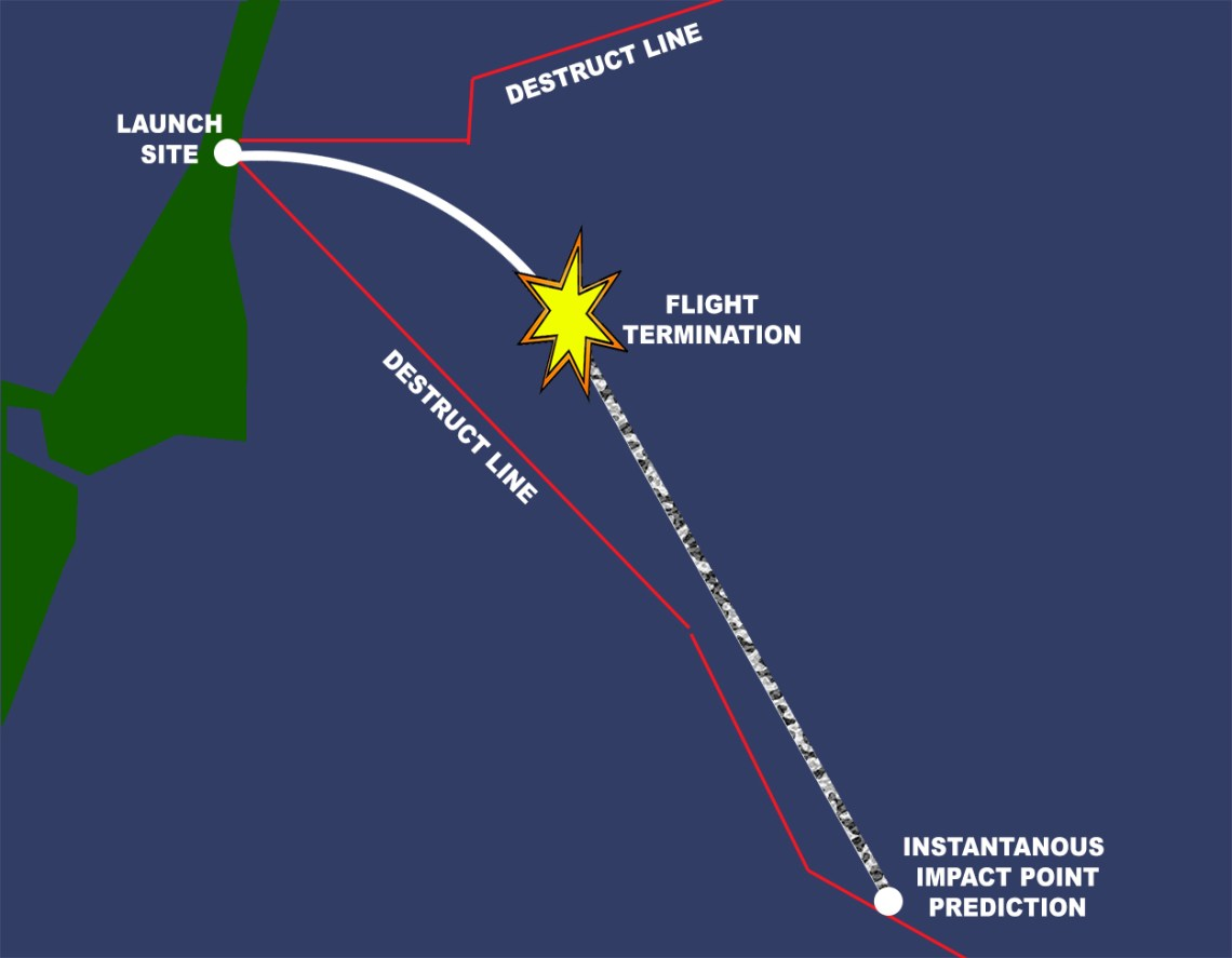 As a rocket flies, its instantaneous impact point (IPP), or point where debris would land should the flight be terminated, is constantly updated. If the IPP strays beyond predetermined destruct lines, the flight is terminated ensuring debris does not land on populated areas. Credit: USAF/Rice