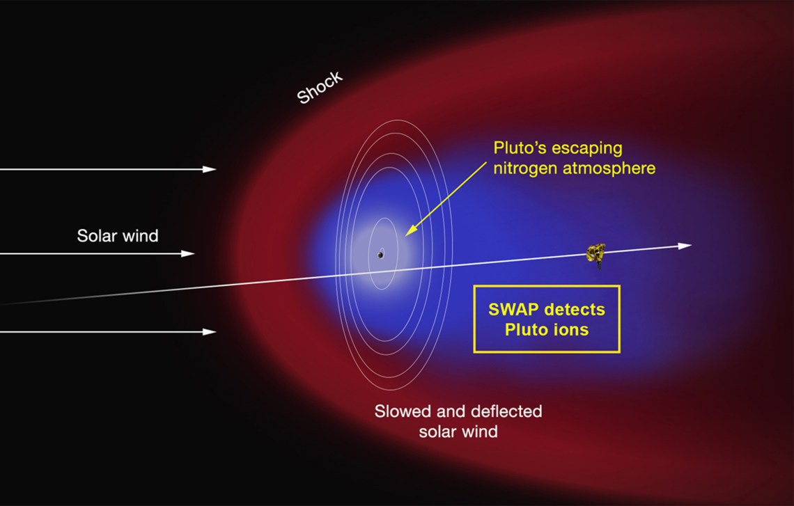 Figure 20: New Horizons' Solar Wind Around Pluto (SWAP) detector revealed interactions with the solar wind not dissimilar to those found at Venus and Mars. Credit: NASA/JHUAPL/SwRI