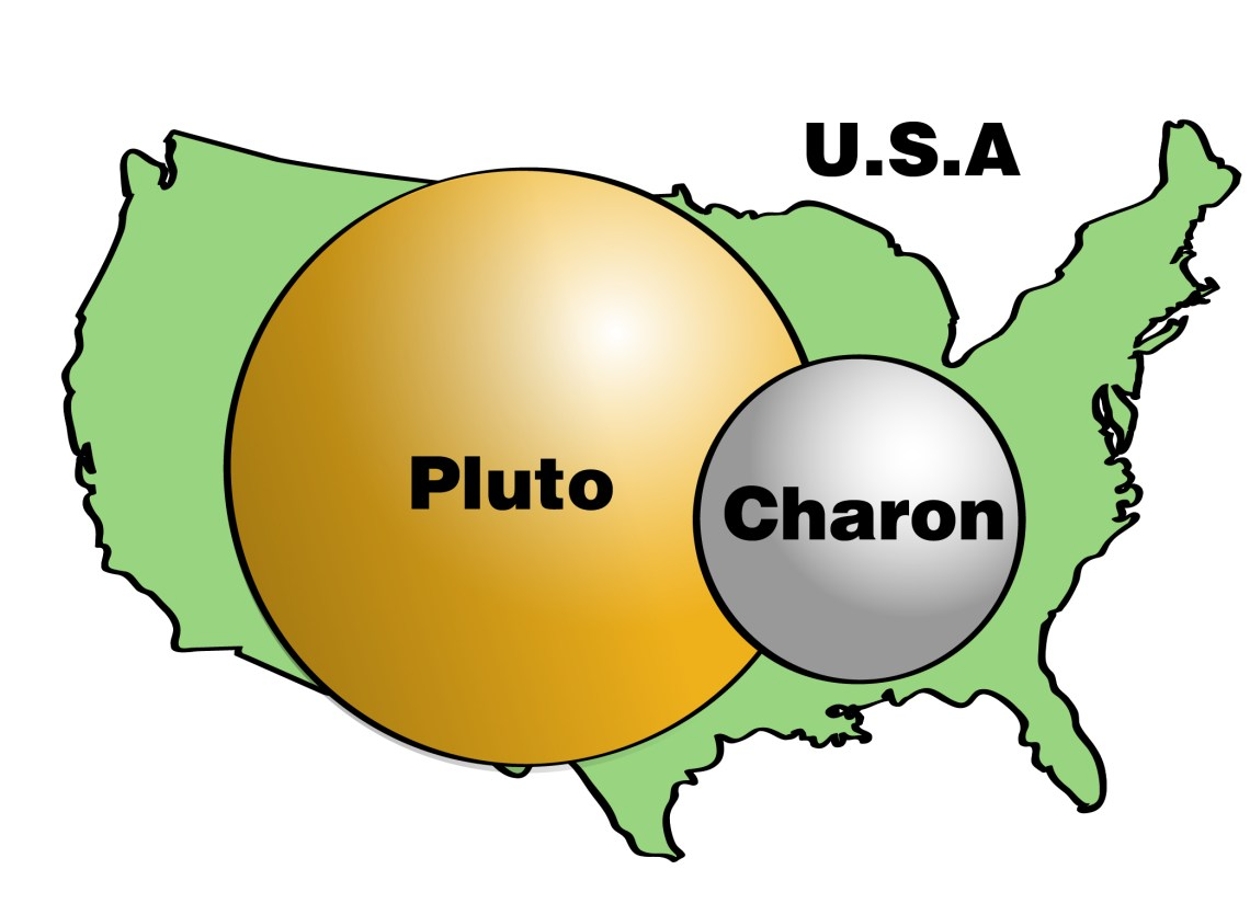 Figure 2: Size of Pluto and Charon compared with America. Credit: NASA