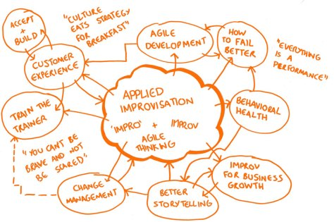 A mind map of applied improvisation and where is can be found.