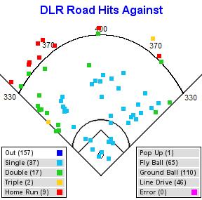 hit-chart (3)