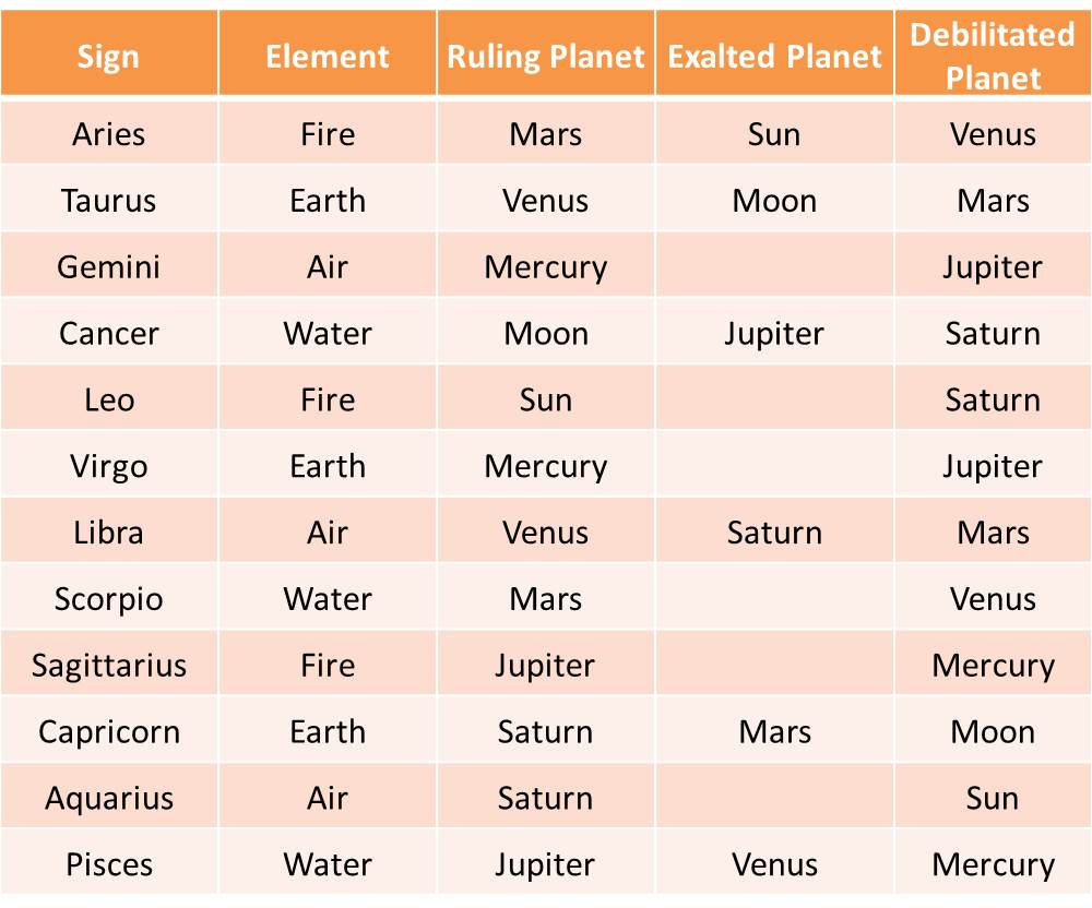 exaltation and debilitation of planets in astrology