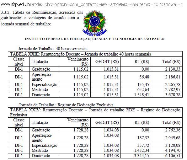 IFSP - Tabela de Remuneração