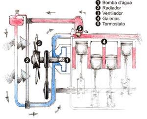 Ciclo de Arrefecimento do motor. Este é um esquema simples, o mais simples que encontrei!