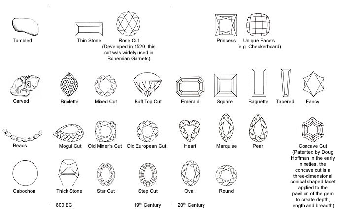 Types Crystals Names