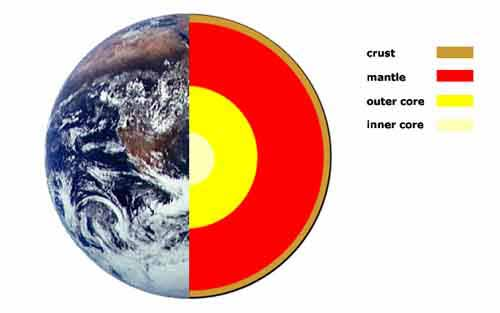 The Earths Interior   A look At The Inner Earth The Inner Earth is composed of three main parts  sometimes called the  layers of the earth  the crust  the mantle  and the core as shown in the  diagram of