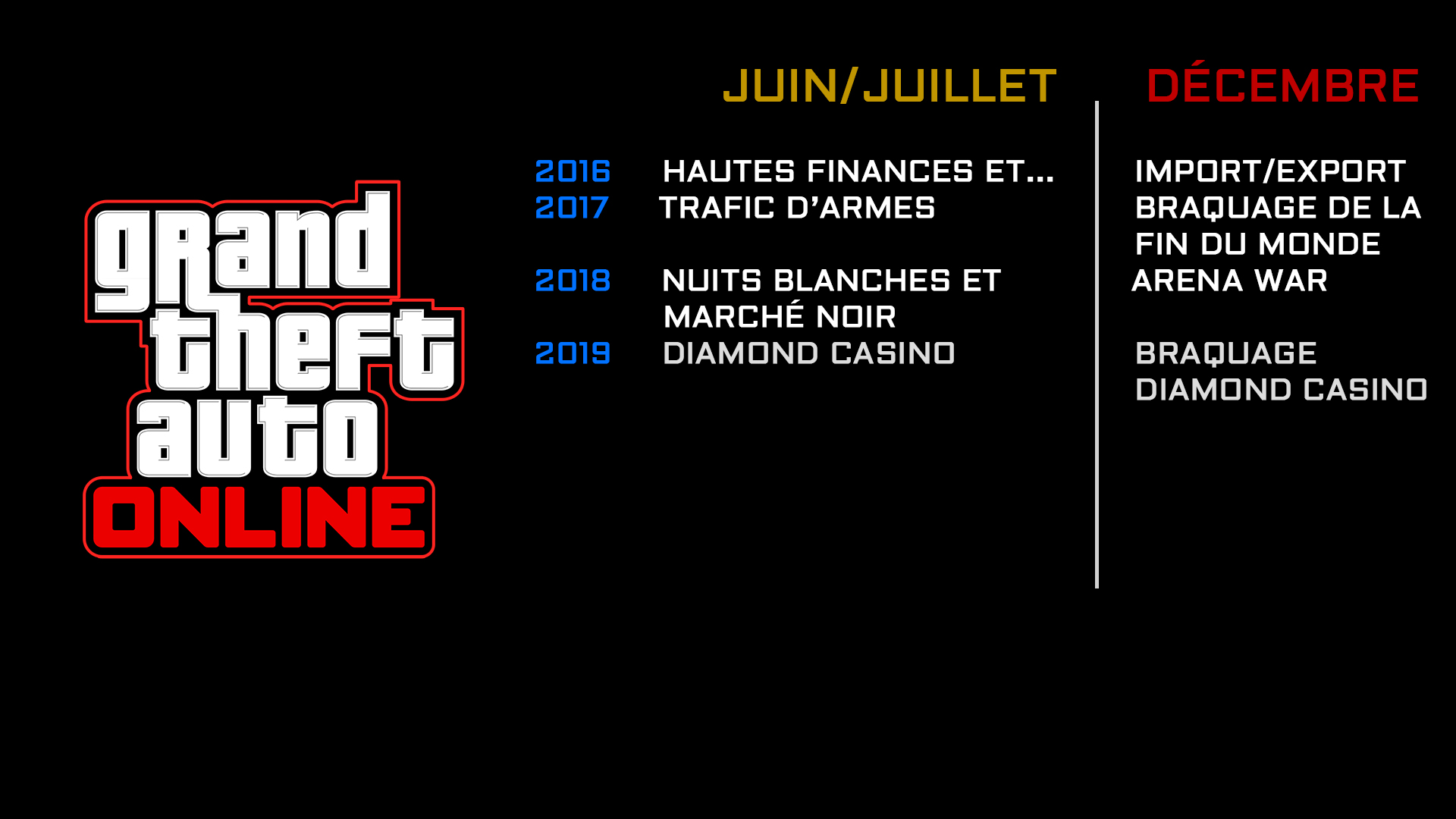 Sortie des Maj en Juin et Décembre GTA Online