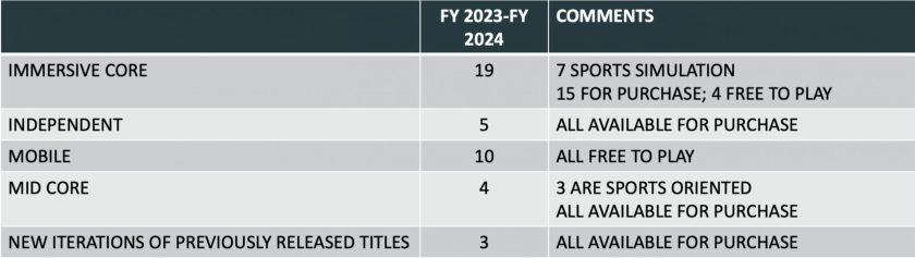 Jeux Take Two 2024