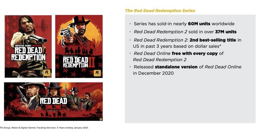 Vente Licence Red Dead