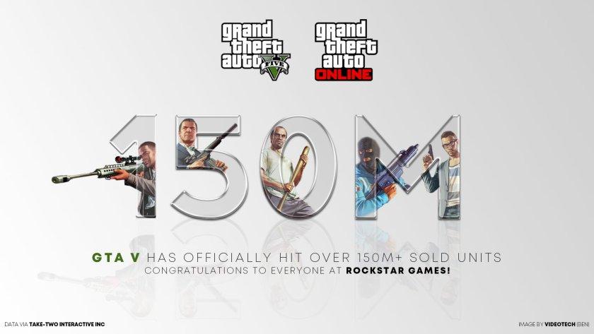 150 millions de GTA V