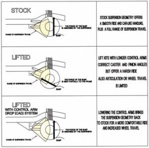 Jeep Grand Cherokee Control Arm Drop: ZJ Grand Cherokee Control Arm Drop Kit (19931998)