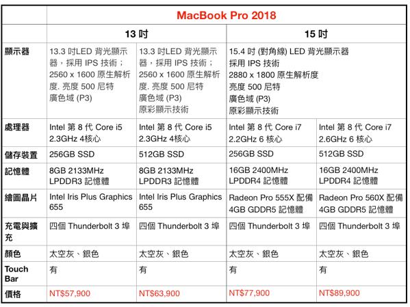 MacBook Pro 2018 與 2017 比較 ,螢幕快照 2018 07 18 下午4 22 42