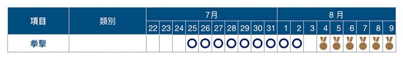 2020 東京奧運賽程表、開幕式與閉幕式日期資訊總整理 6