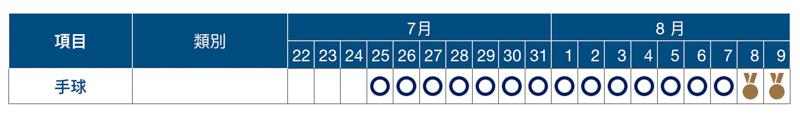 2020 東京奧運賽程表、開幕式與閉幕式日期資訊總整理 14