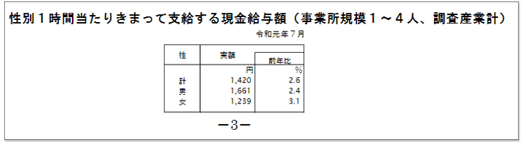 日本1~4人公司平均時薪
