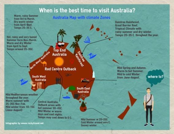 When is the best time to visit australia a complete guide - Australia tourism bureau ...