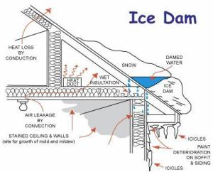 Importance of have gutter clean