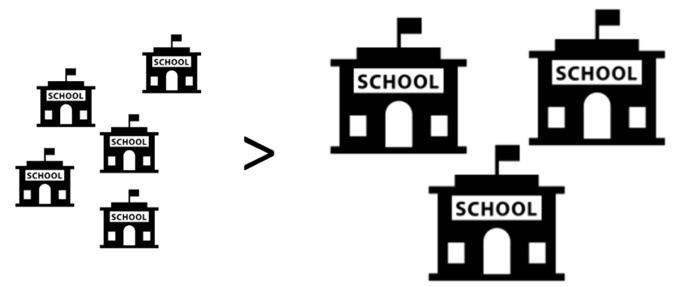 small-big-schools
