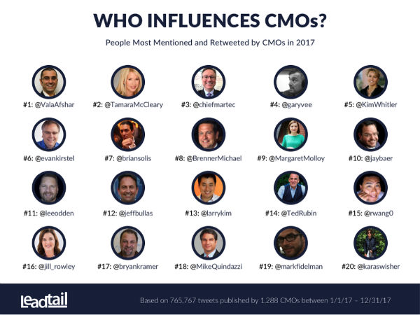 CMO Influencers
