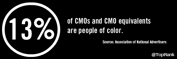 Diversity And Gender Progress Is Mixed Among ANA Member CMOs