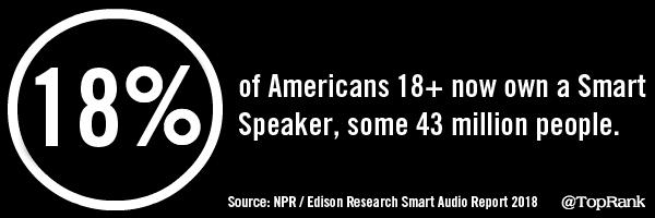 July 27, 2018 Digital Marketing News Statistics Image