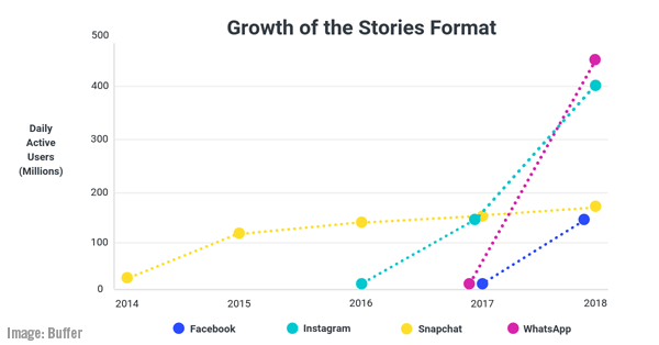 2018 November 16 News Buffer Chart Image