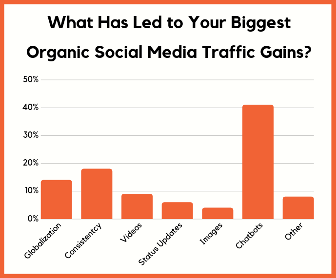biggest social gains